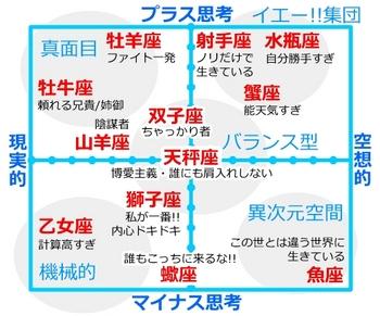 12星座 性格.JPG
